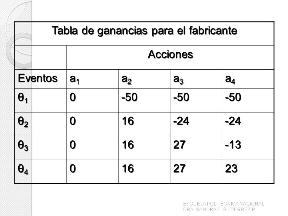 Tabla de ganancias para el fabricante