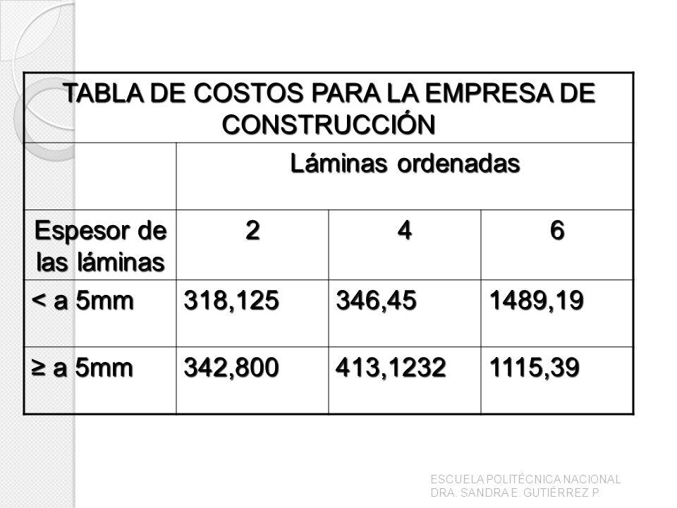 TABLA DE COSTOS PARA LA EMPRESA DE CONSTRUCCIÓN