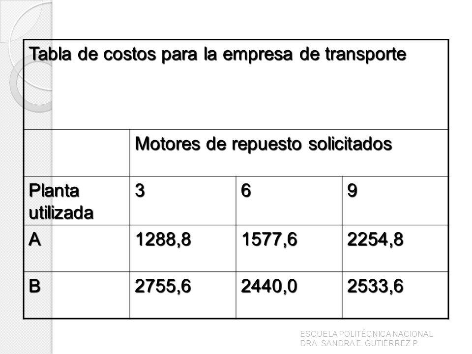 Tabla de costos para la empresa de transporte