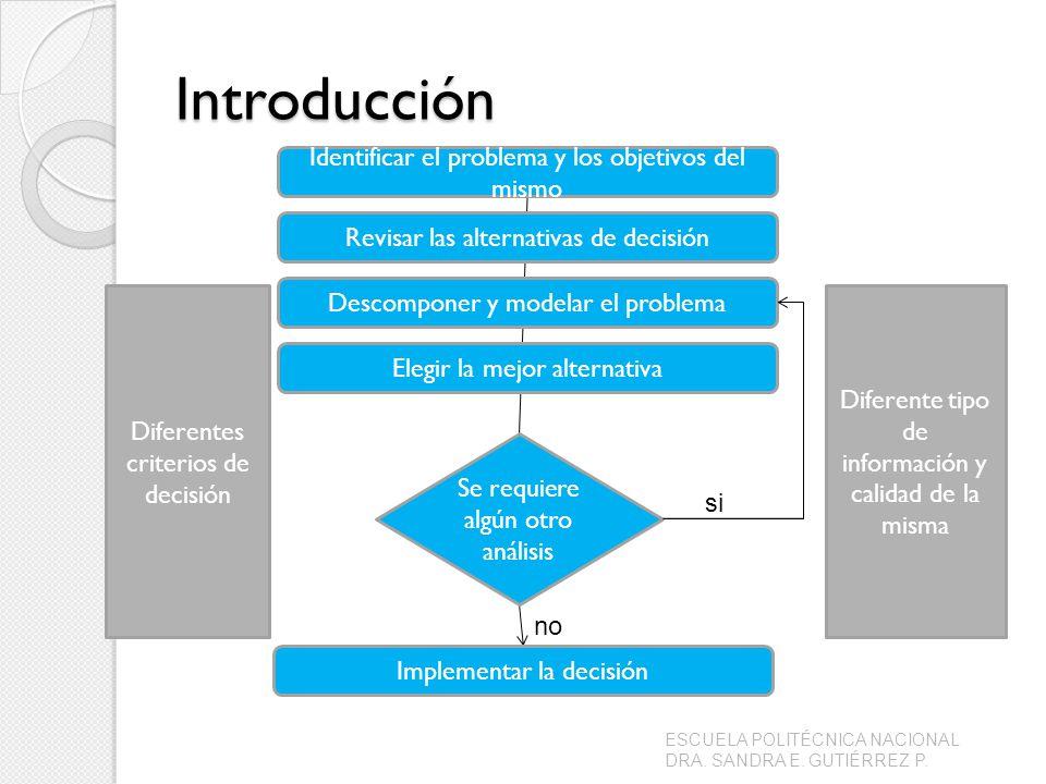 Introducción Identificar el problema y los objetivos del mismo