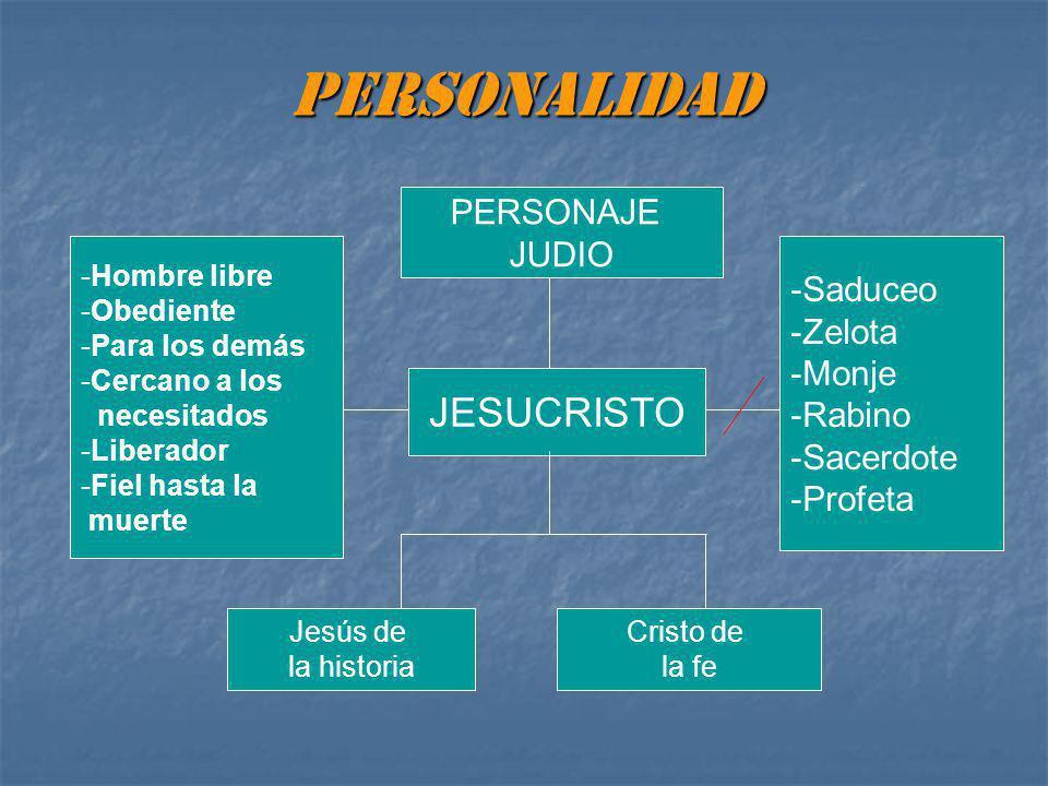 PERSONALIDAD JESUCRISTO PERSONAJE JUDIO Saduceo Zelota Monje Rabino