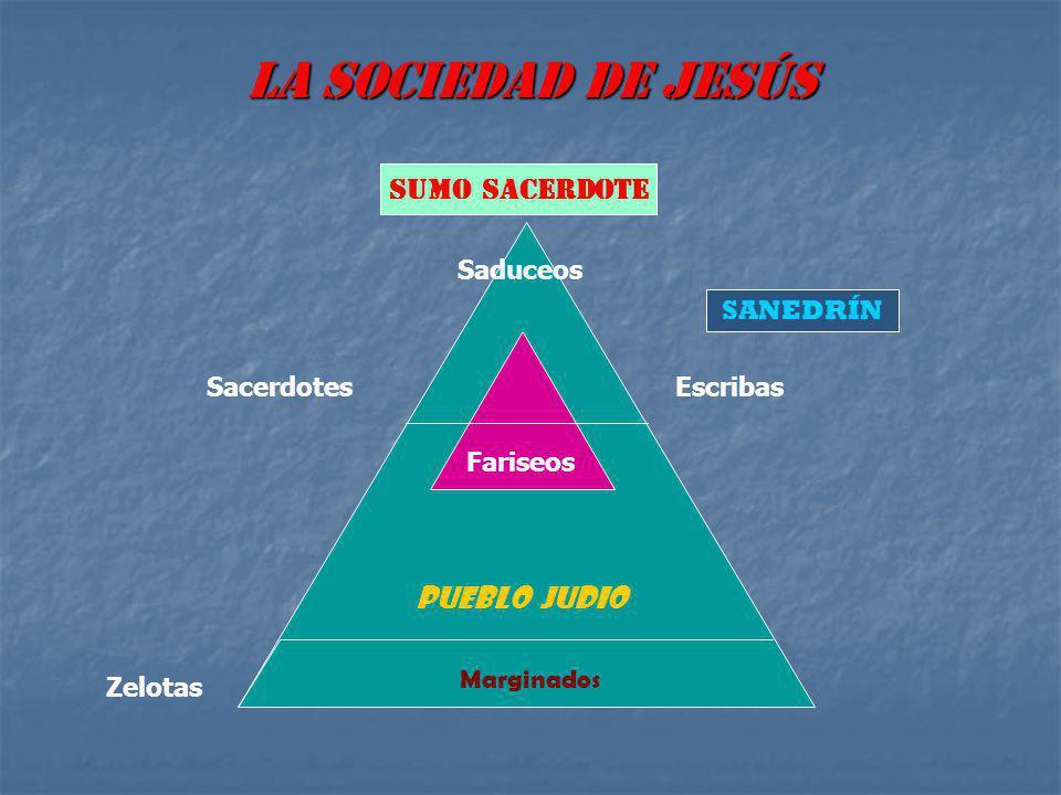 LA SOCIEDAD DE JESÚS SUMO SACERDOTE PUEBLO JUDIO Saduceos SANEDRÍN