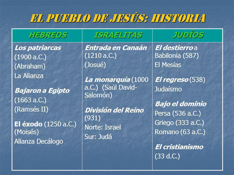 EL PUEBLO DE JESÚS: HISTORIA