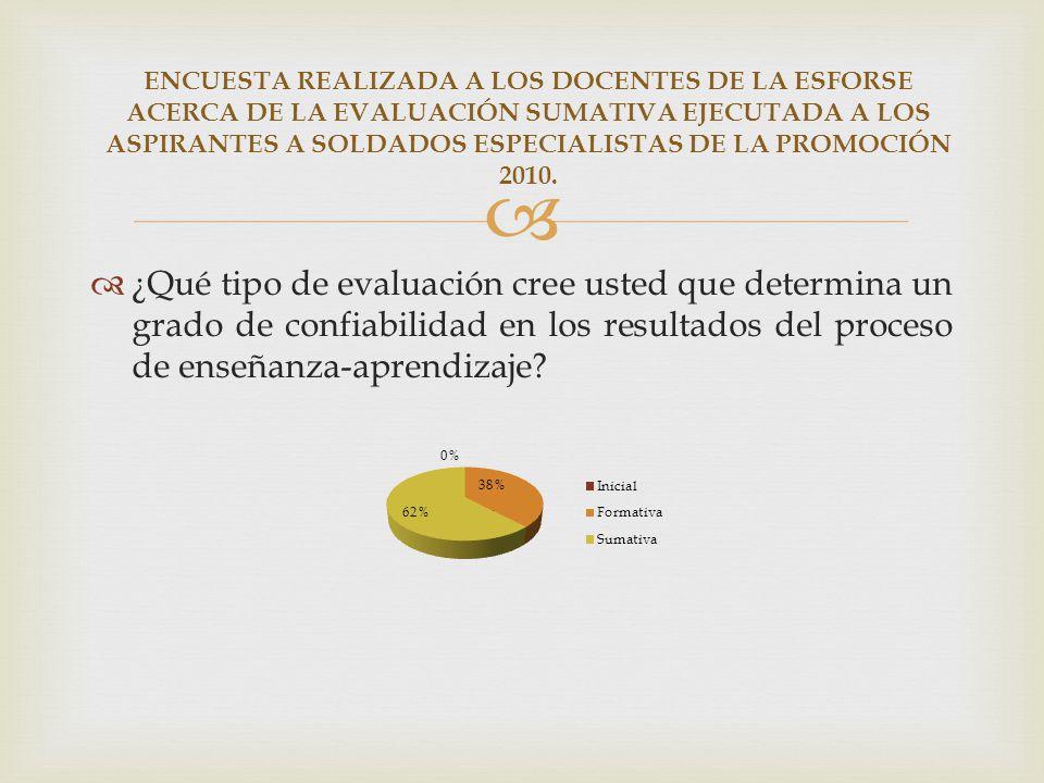 ENCUESTA REALIZADA A LOS DOCENTES DE LA ESFORSE ACERCA DE LA EVALUACIÓN SUMATIVA EJECUTADA A LOS ASPIRANTES A SOLDADOS ESPECIALISTAS DE LA PROMOCIÓN 2010.
