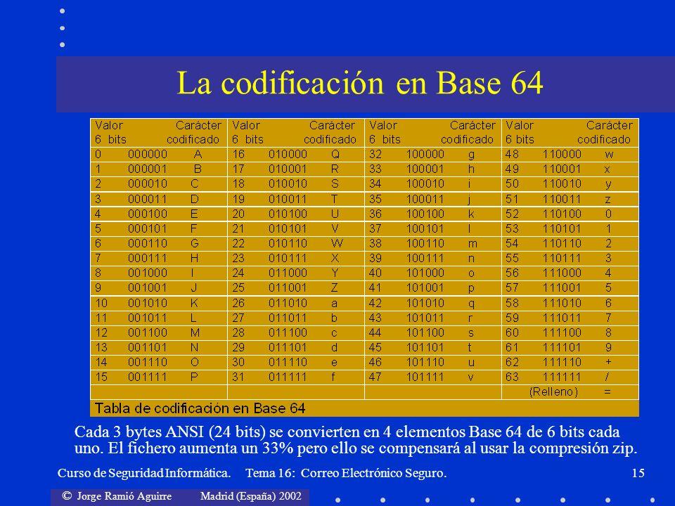 La codificación en Base 64