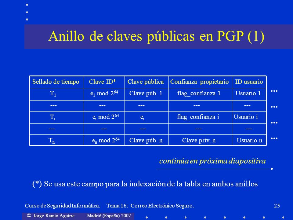 Anillo de claves públicas en PGP (1)