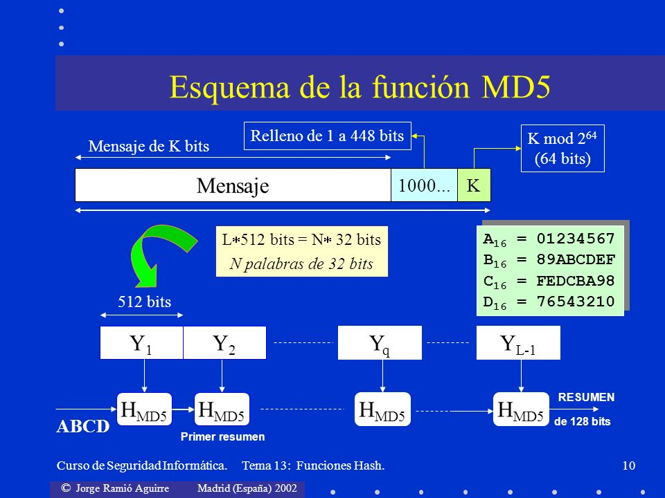 Esquema de la función MD5