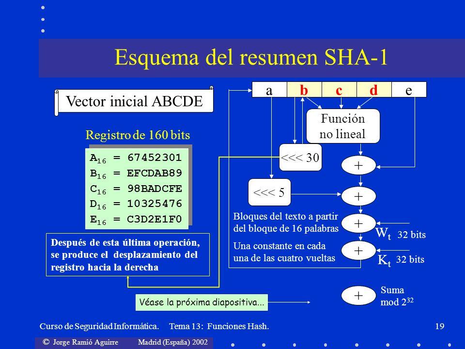 Esquema del resumen SHA-1