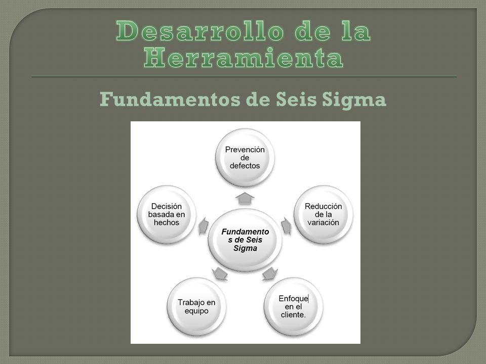 Desarrollo de la Herramienta Fundamentos de Seis Sigma