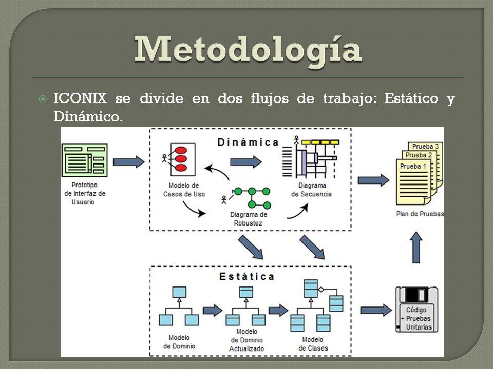 Metodología ICONIX se divide en dos flujos de trabajo: Estático y Dinámico.
