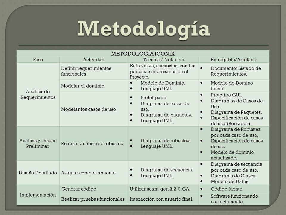 Metodología METODOLOGÍA ICONIX Fase Actividad Técnica / Notación