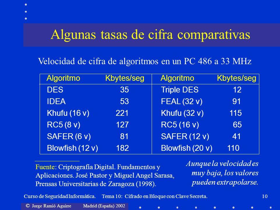 Algunas tasas de cifra comparativas