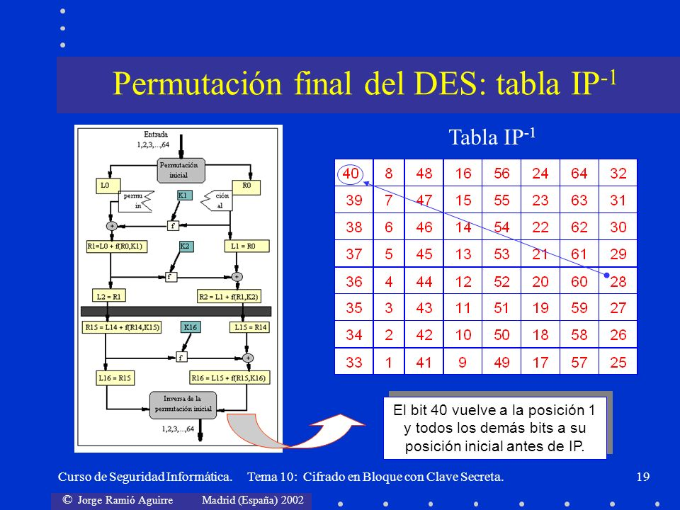 Permutación final del DES: tabla IP-1