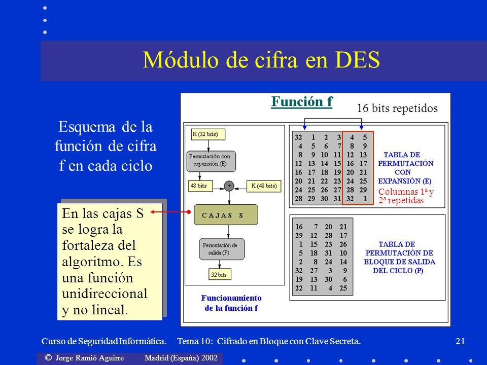 Esquema de la función de cifra f en cada ciclo