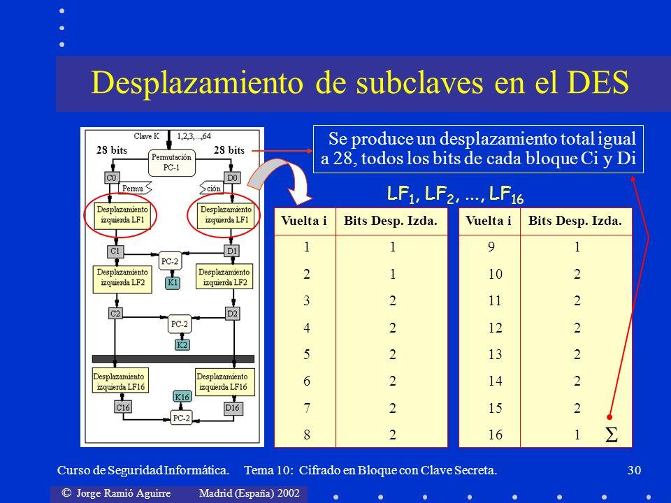 Desplazamiento de subclaves en el DES