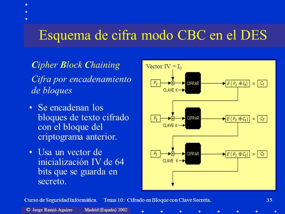 Esquema de cifra modo CBC en el DES