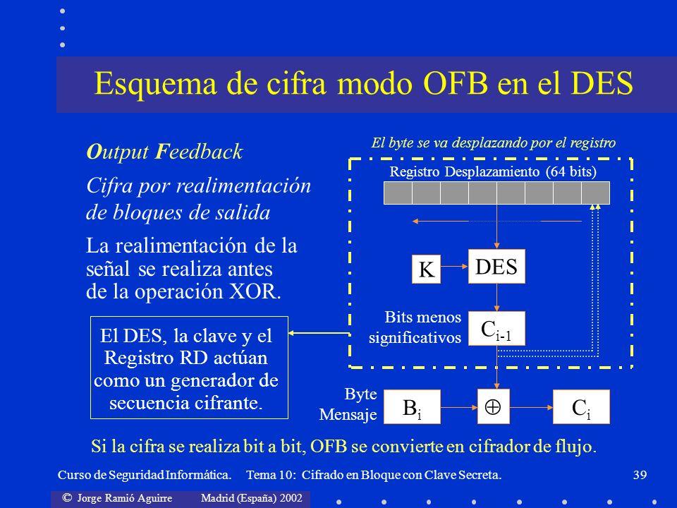 Esquema de cifra modo OFB en el DES
