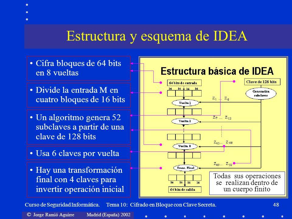 Estructura y esquema de IDEA