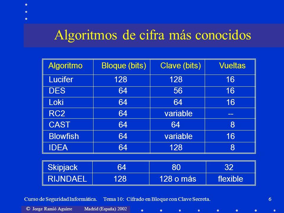Algoritmos de cifra más conocidos