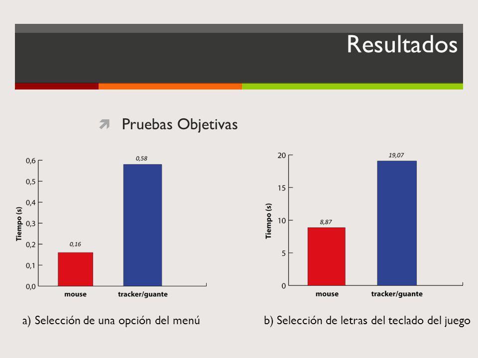 Resultados Pruebas Objetivas a) Selección de una opción del menú