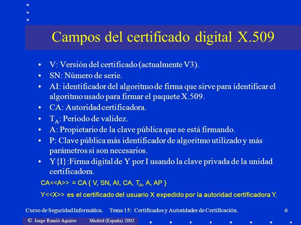 Campos del certificado digital X.509