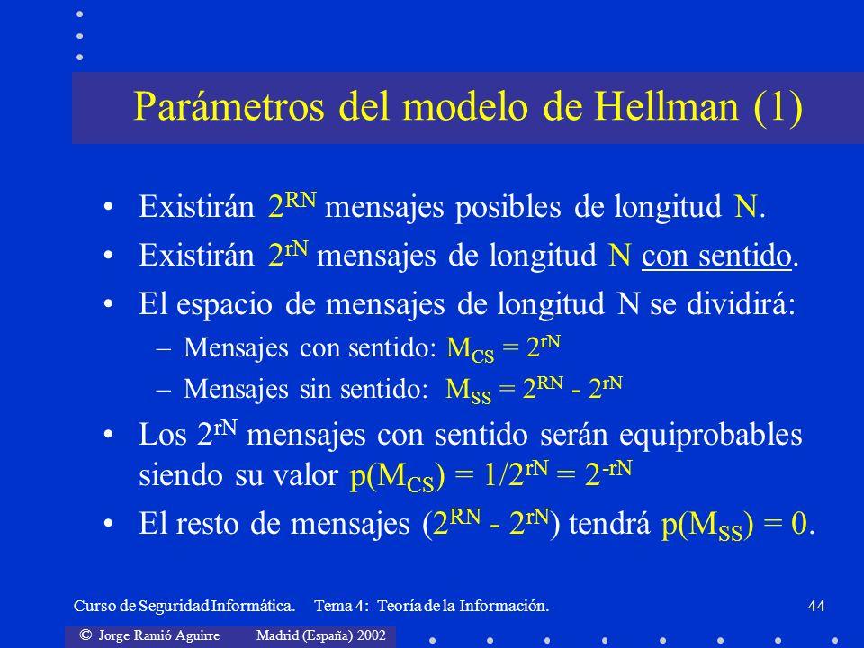 Parámetros del modelo de Hellman (1)