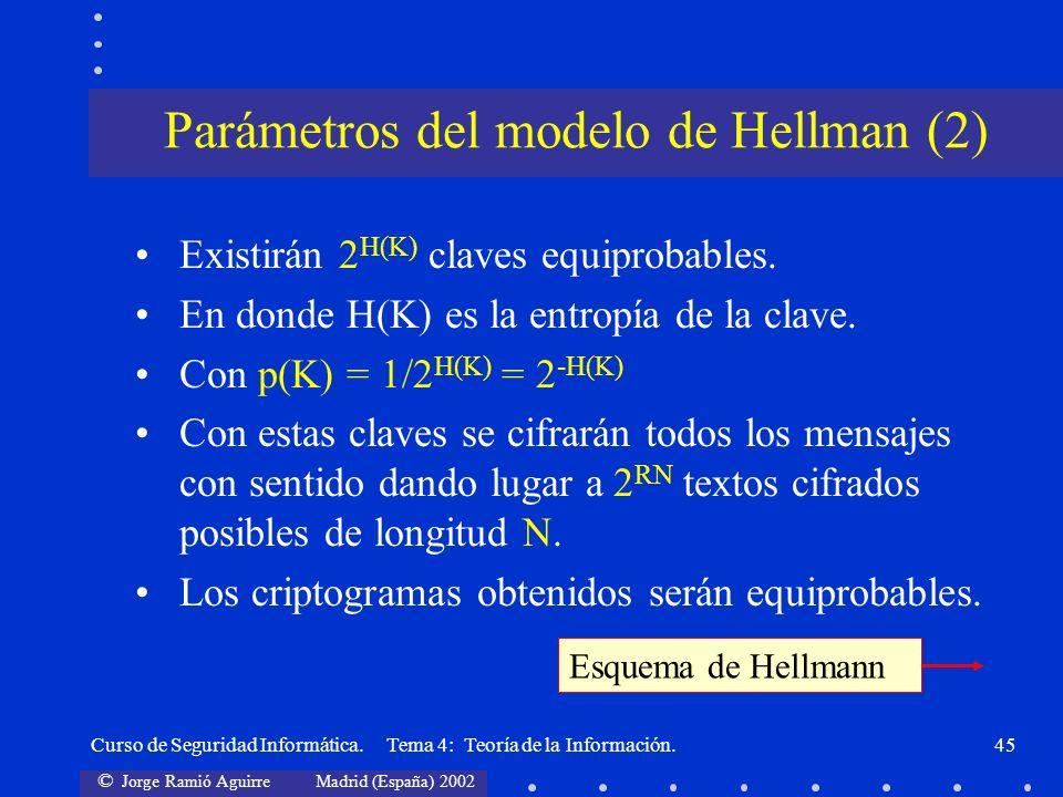 Parámetros del modelo de Hellman (2)