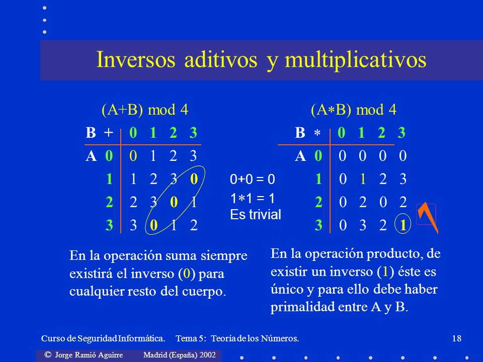 Inversos aditivos y multiplicativos