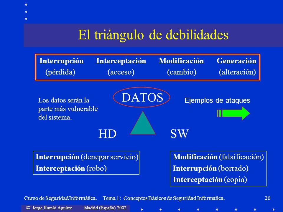 El triángulo de debilidades