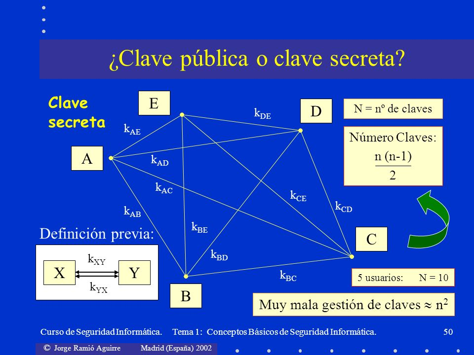¿Clave pública o clave secreta