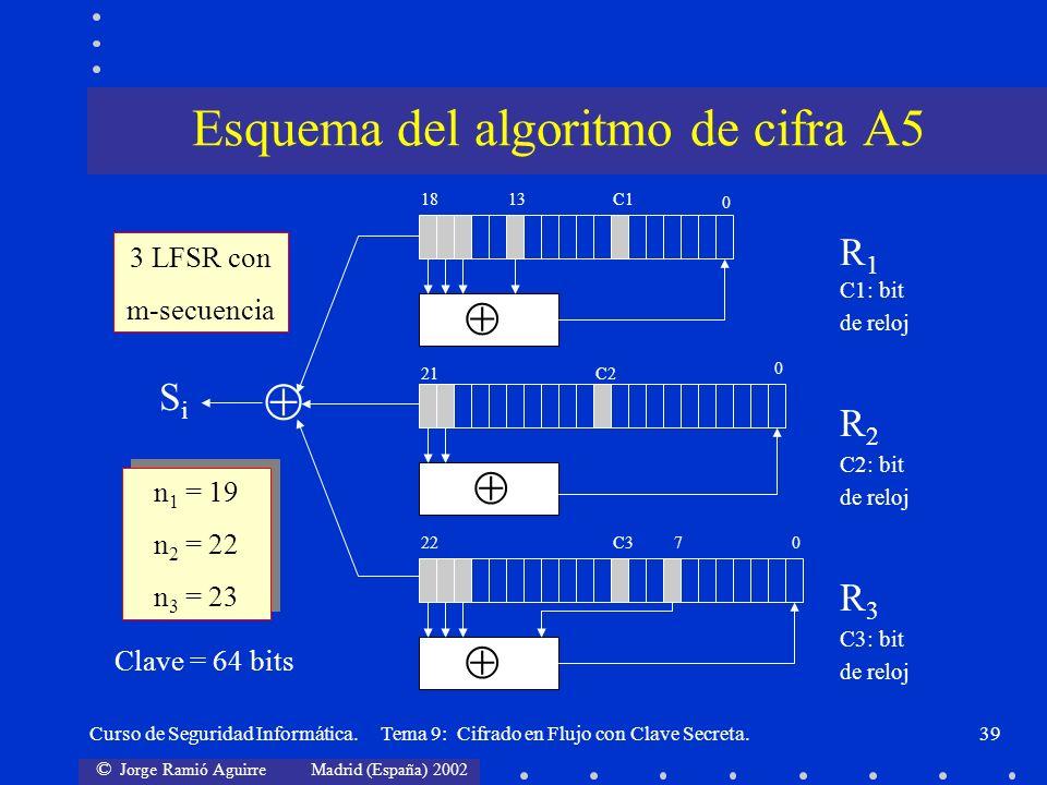 Esquema del algoritmo de cifra A5