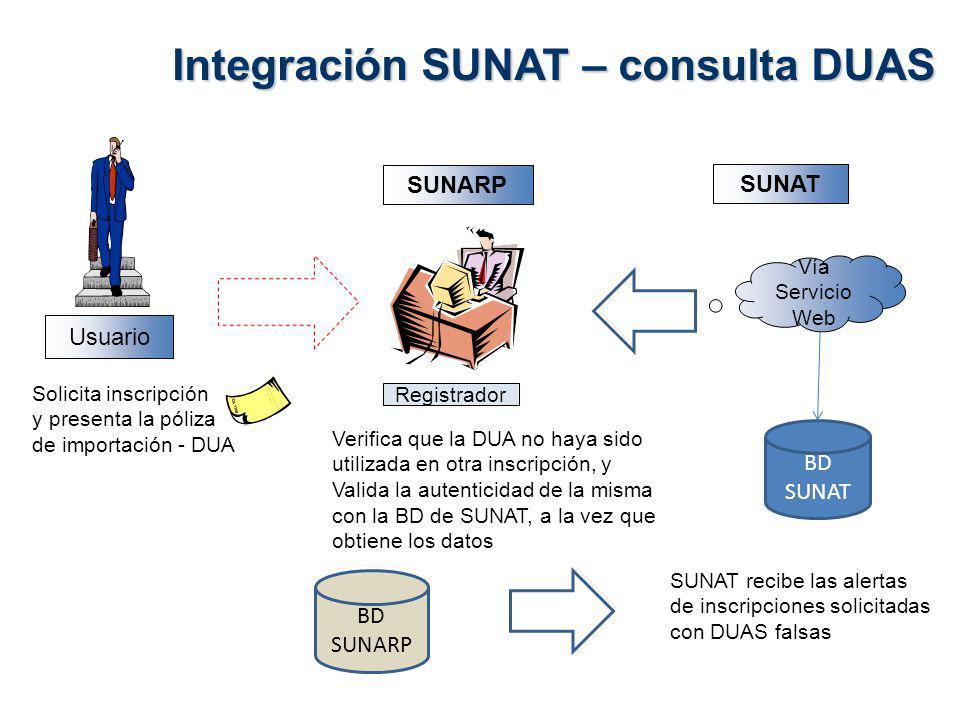 Integración SUNAT – consulta DUAS