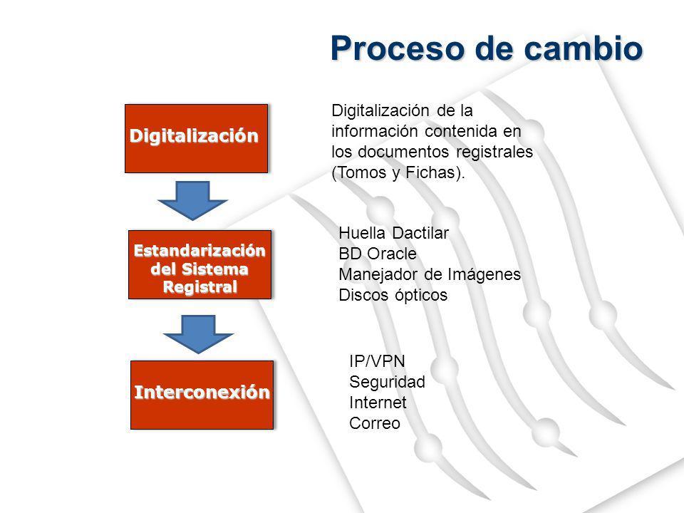 Proceso de cambio Digitalización. Digitalización de la información contenida en los documentos registrales (Tomos y Fichas).