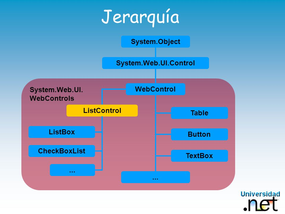 Jerarquía System.Object System.Web.UI.Control