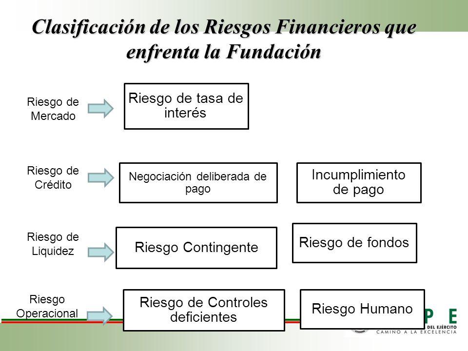 Clasificación de los Riesgos Financieros que enfrenta la Fundación