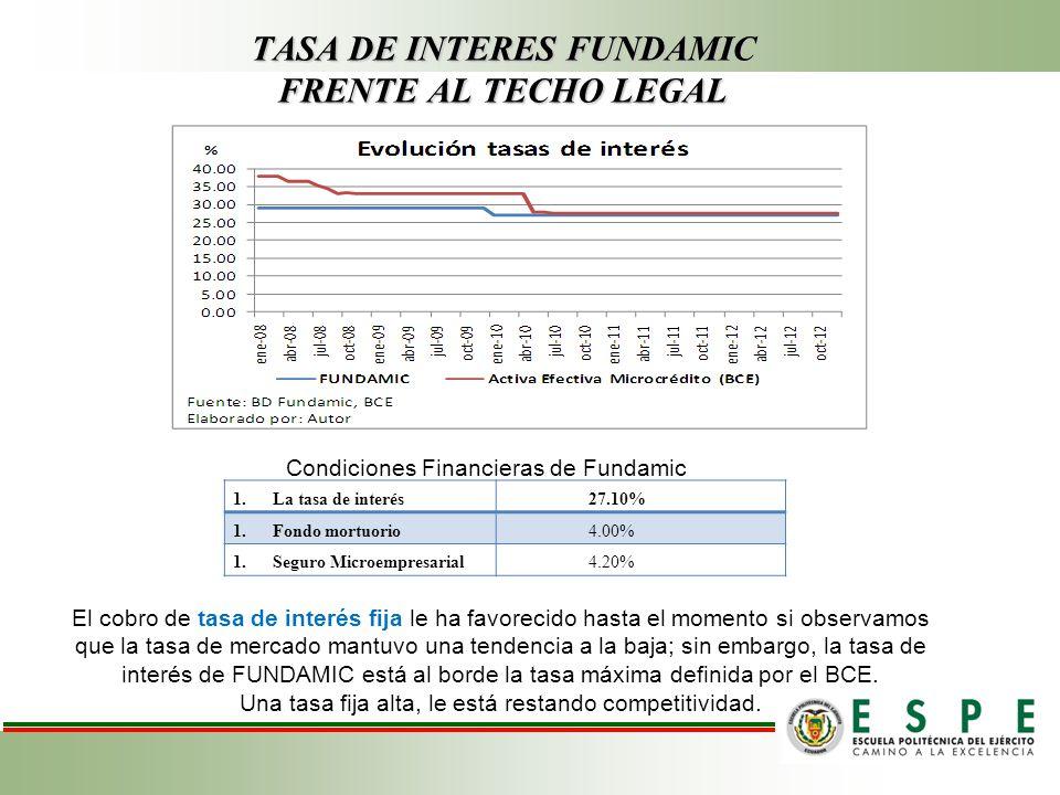TASA DE INTERES FUNDAMIC FRENTE AL TECHO LEGAL