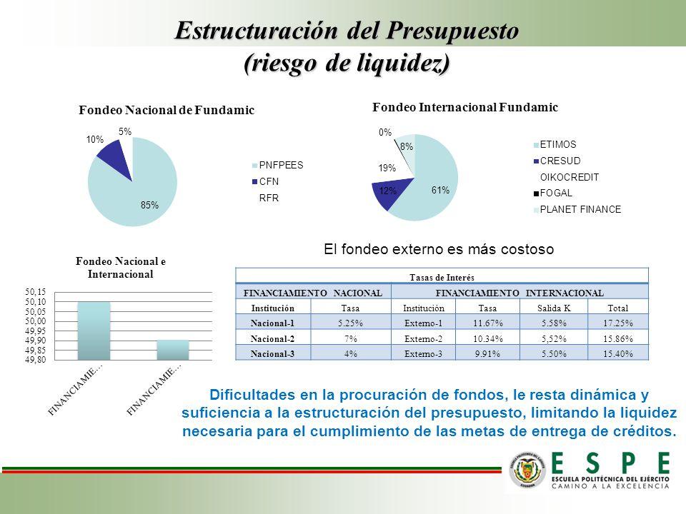 Estructuración del Presupuesto (riesgo de liquidez)