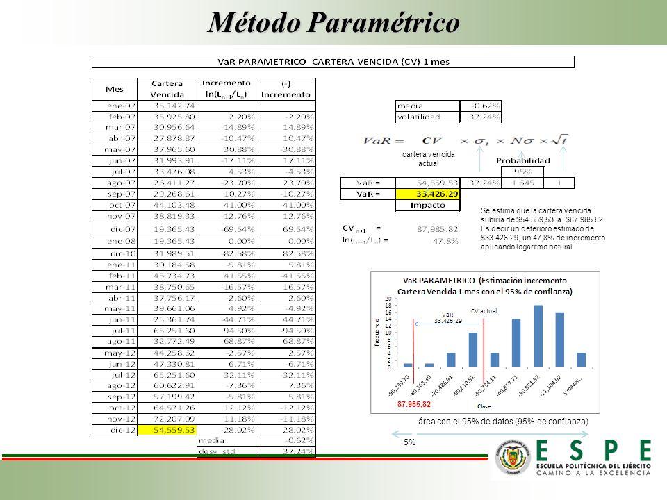 Método Paramétrico área con el 95% de datos (95% de confianza) 5%