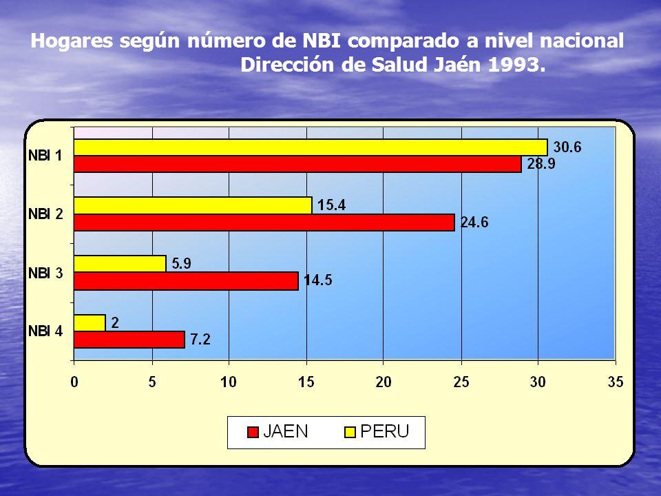 Hogares según número de NBI comparado a nivel nacional