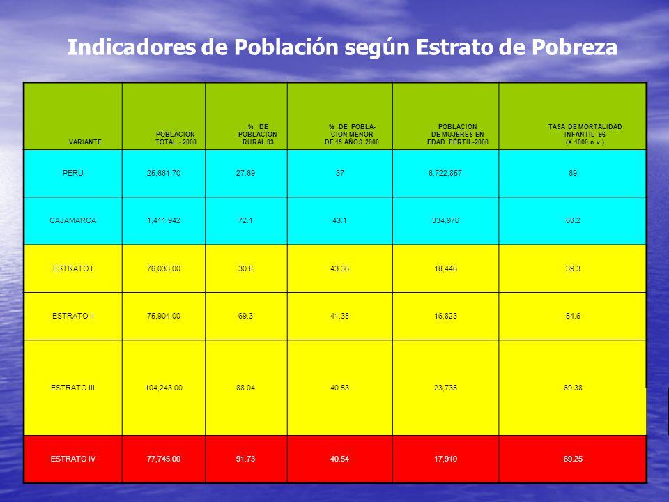 Indicadores de Población según Estrato de Pobreza