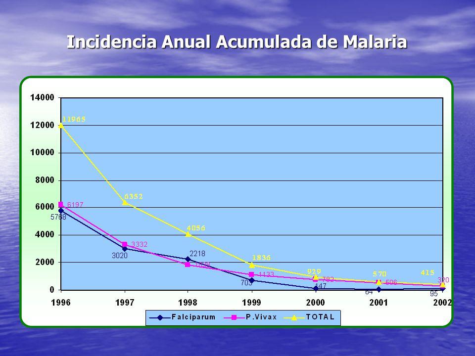 Incidencia Anual Acumulada de Malaria