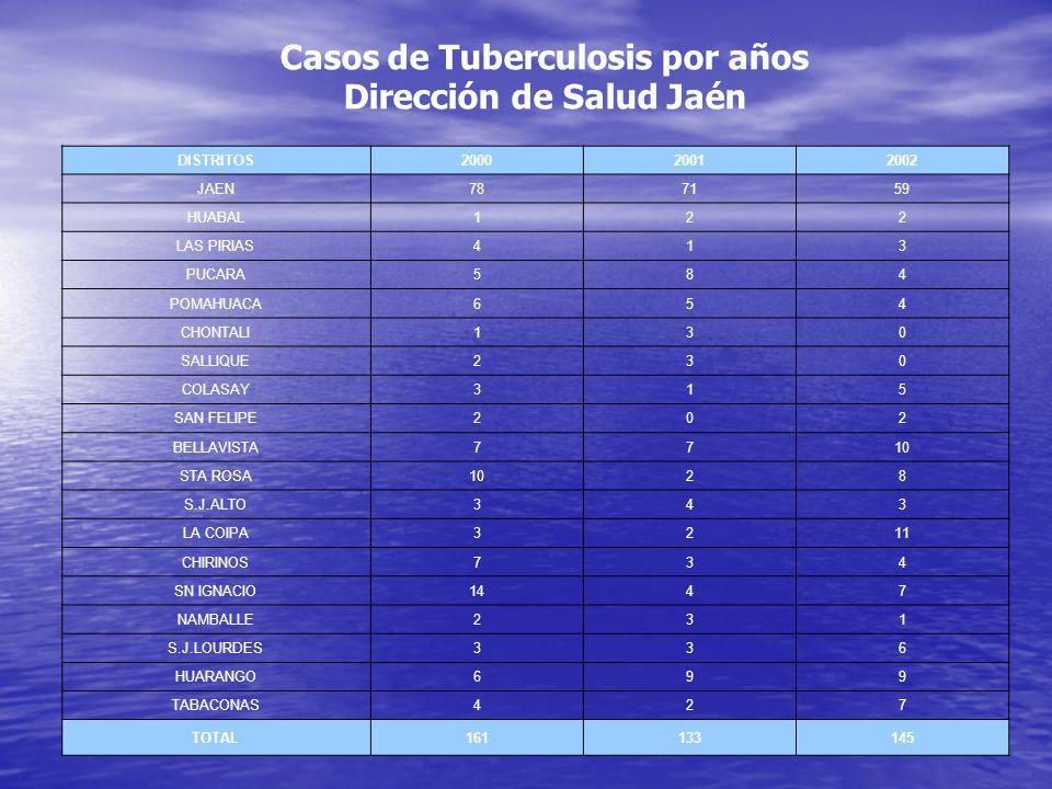 Casos de Tuberculosis por años Dirección de Salud Jaén