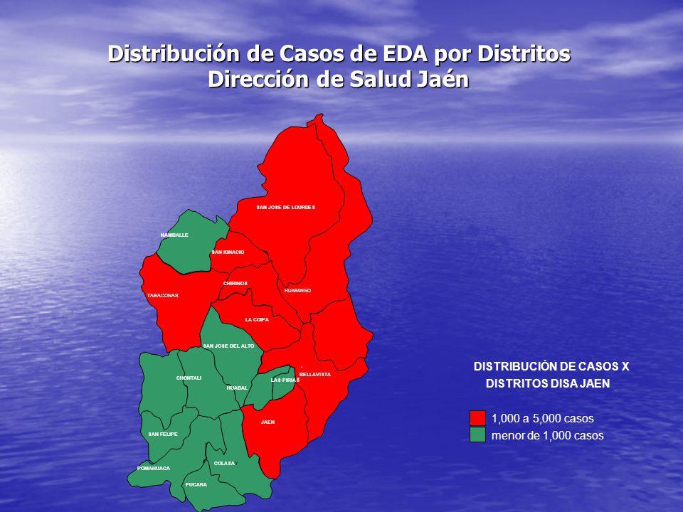 Distribución de Casos de EDA por Distritos Dirección de Salud Jaén