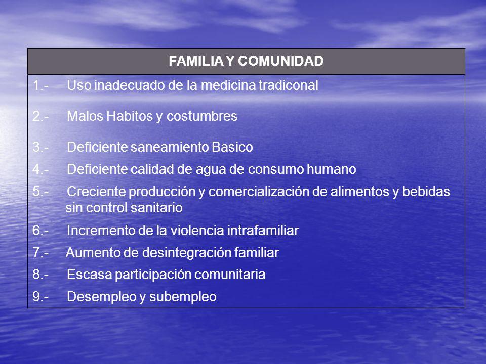 FAMILIA Y COMUNIDAD 1.- Uso inadecuado de la medicina tradiconal. 2.- Malos Habitos y costumbres.