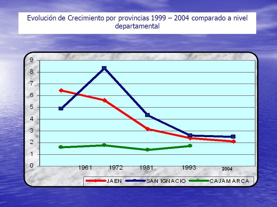Evolución de Crecimiento por provincias 1999 – 2004 comparado a nivel departamental