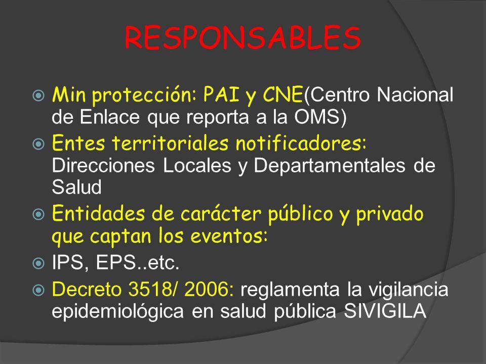 RESPONSABLES Min protección: PAI y CNE(Centro Nacional de Enlace que reporta a la OMS)