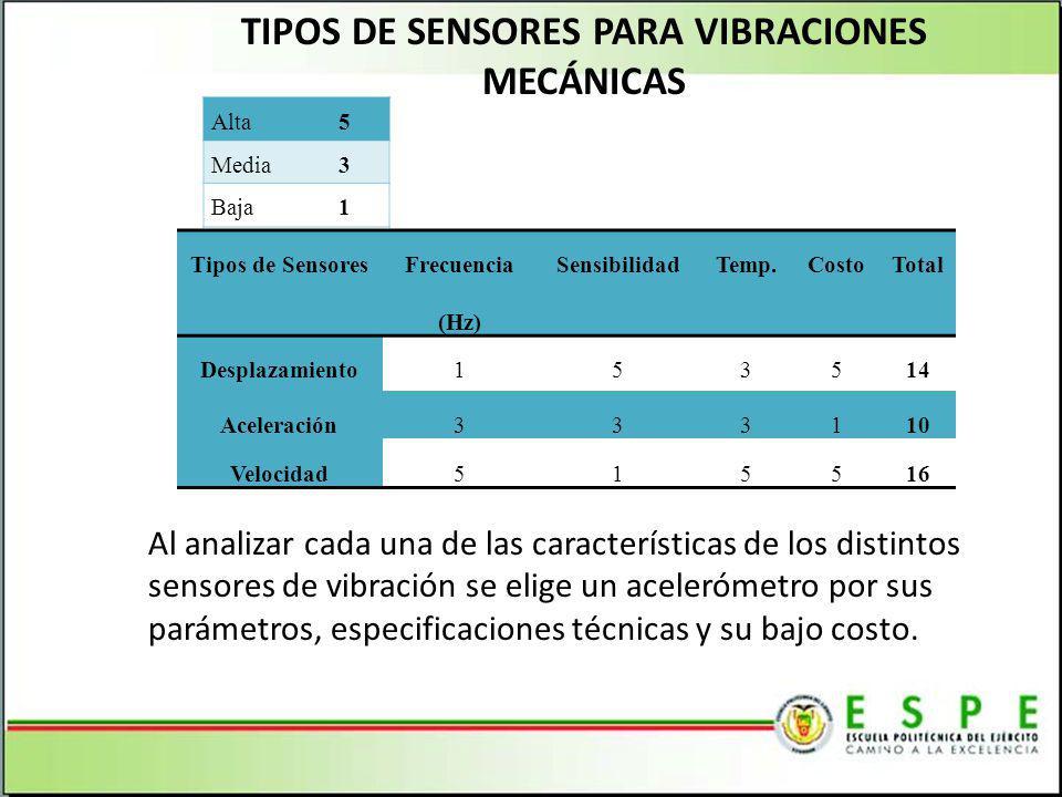 TIPOS DE SENSORES PARA VIBRACIONES MECÁNICAS