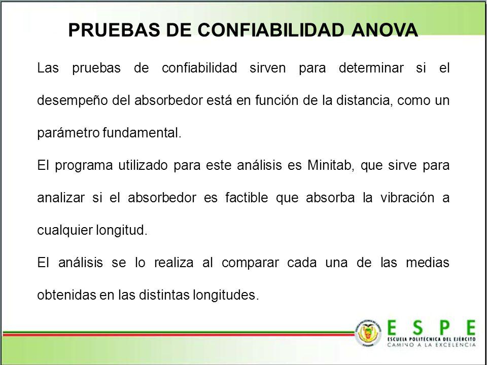 PRUEBAS DE CONFIABILIDAD ANOVA