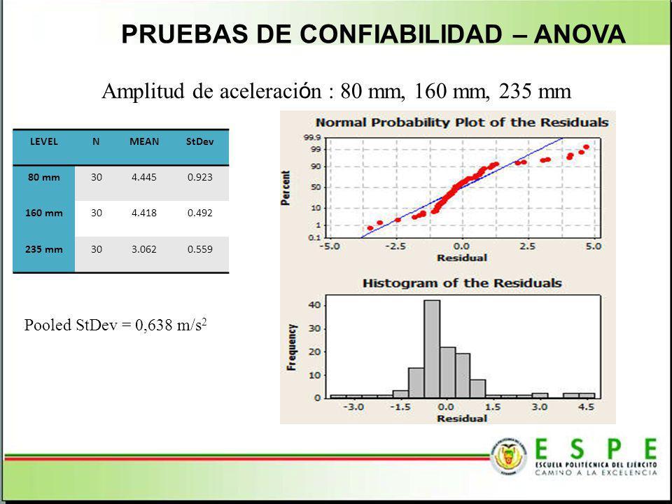 Amplitud de aceleración : 80 mm, 160 mm, 235 mm
