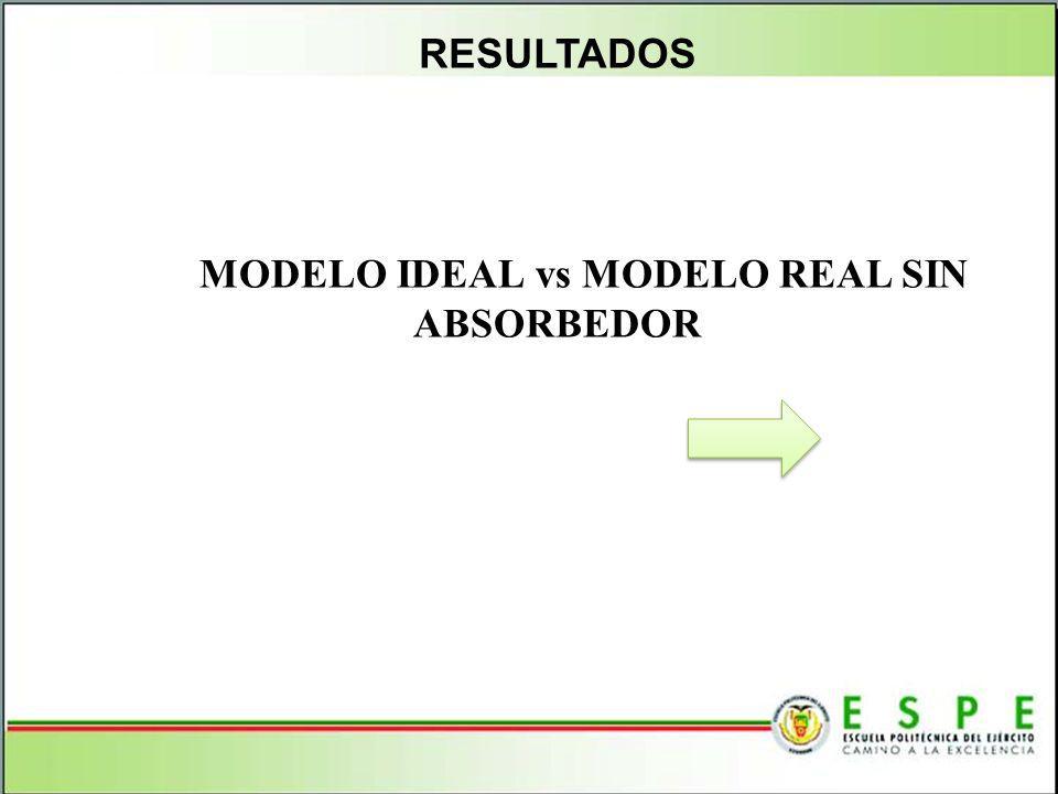 MODELO IDEAL vs MODELO REAL SIN ABSORBEDOR
